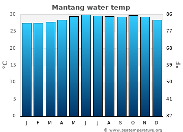 Mantang average sea temperature chart