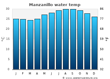 Manzanillo average sea temperature chart