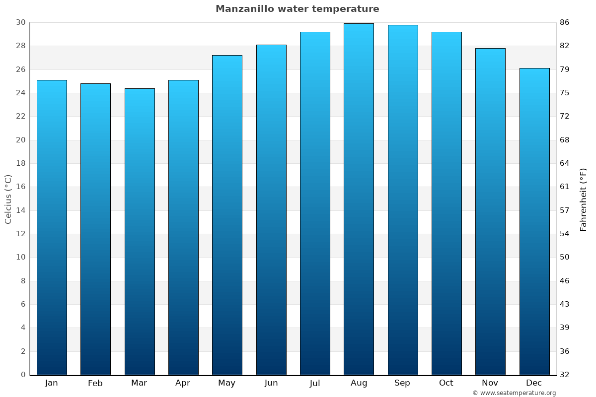 Manzanillo average water temperatures