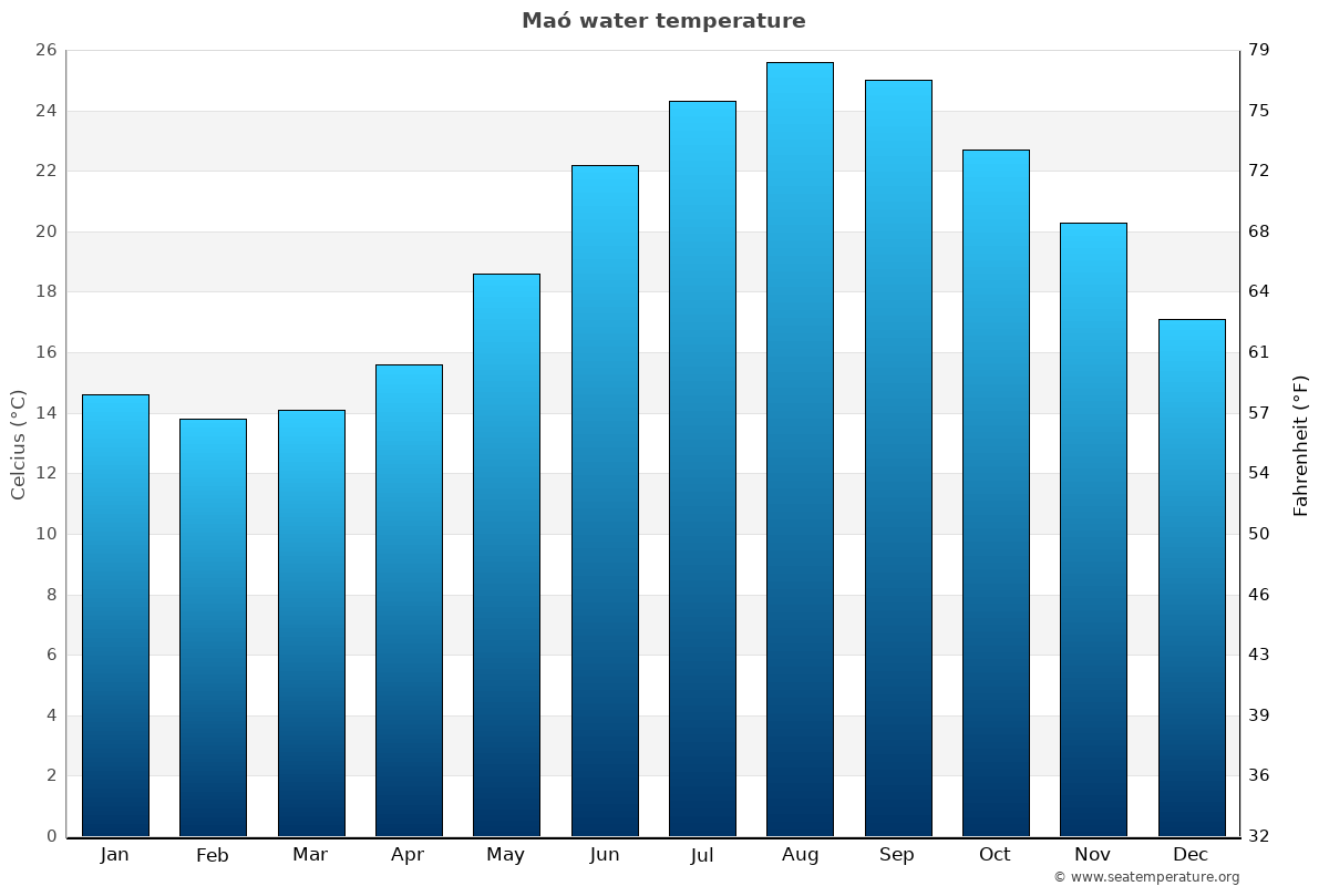 Maó average water temperatures