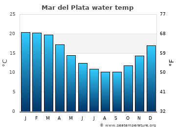 Mar del Plata average sea temperature chart