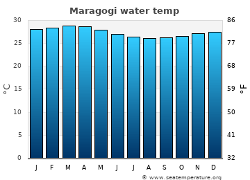 Maragogi average sea temperature chart