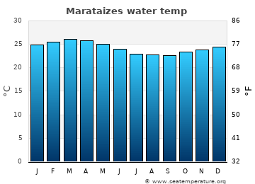 Marataizes average sea temperature chart