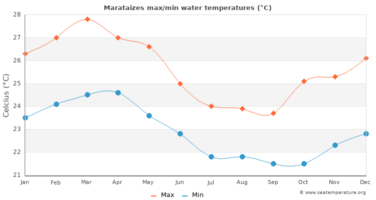 Marataizes average maximum / minimum water temperatures
