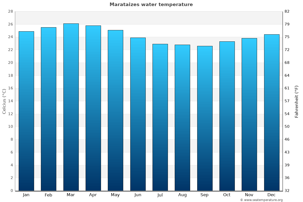Marataizes average water temperatures