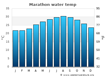 Marathon average sea temperature chart