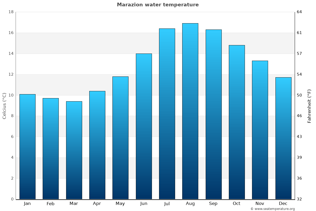 Marazion average water temperatures