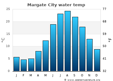 Margate City average sea temperature chart