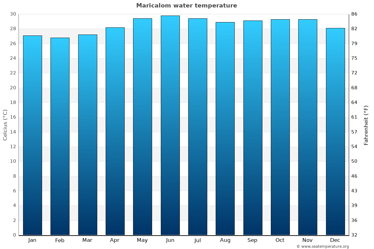 Maricalom average water temperatures