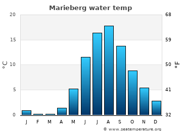 Marieberg average sea temperature chart