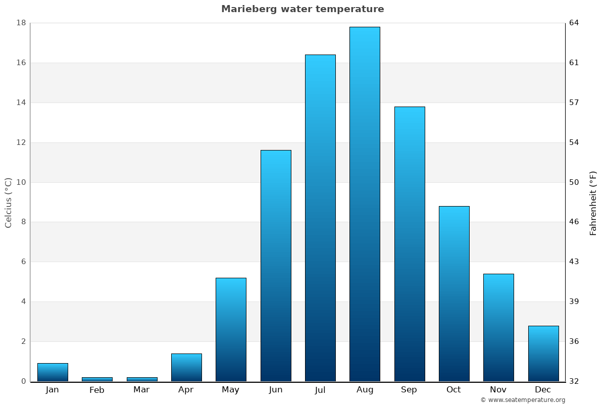 Marieberg average water temperatures