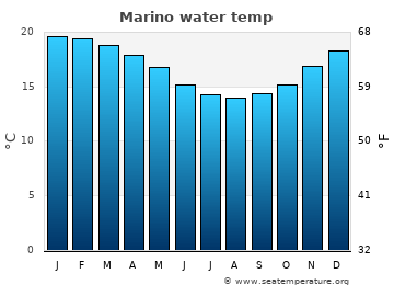 Marino average sea temperature chart
