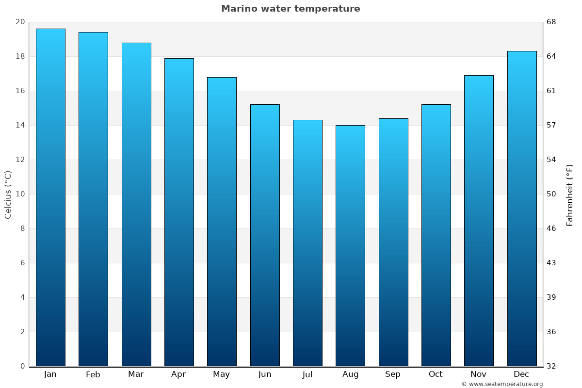 Marino average water temperatures