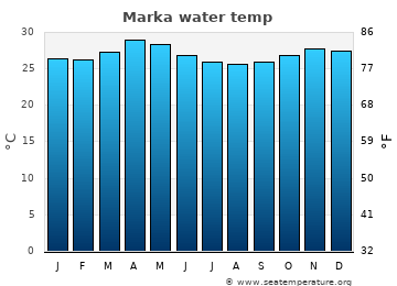 Marka average sea temperature chart