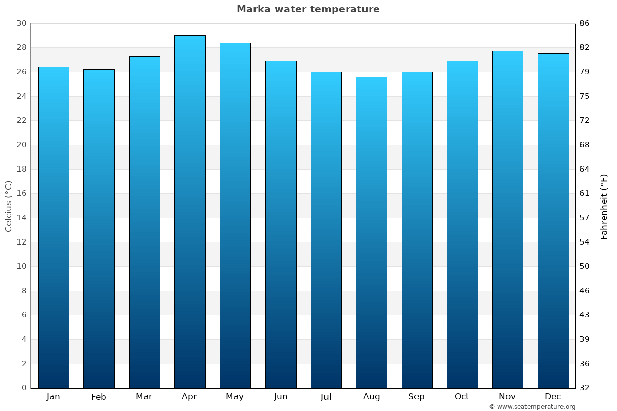Marka average water temperatures