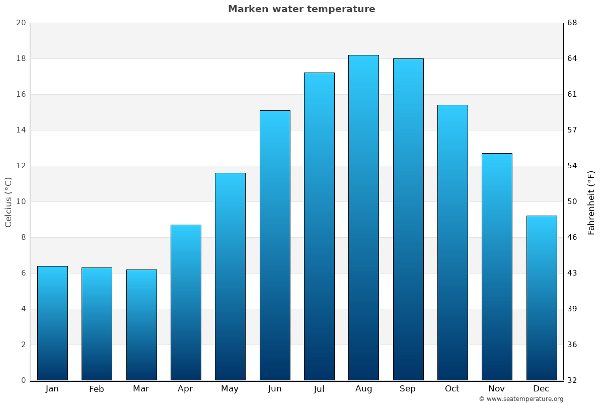 Marken average water temperatures