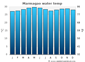 Marmagao average sea temperature chart