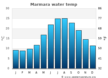 Marmara average sea temperature chart