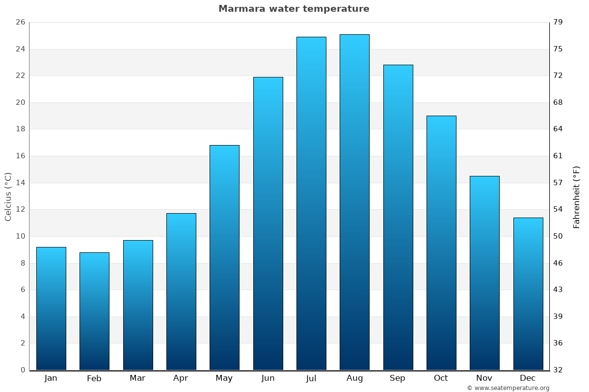 Marmara average water temperatures