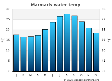 Marmaris average sea temperature chart
