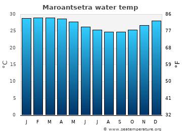 Maroantsetra average sea temperature chart
