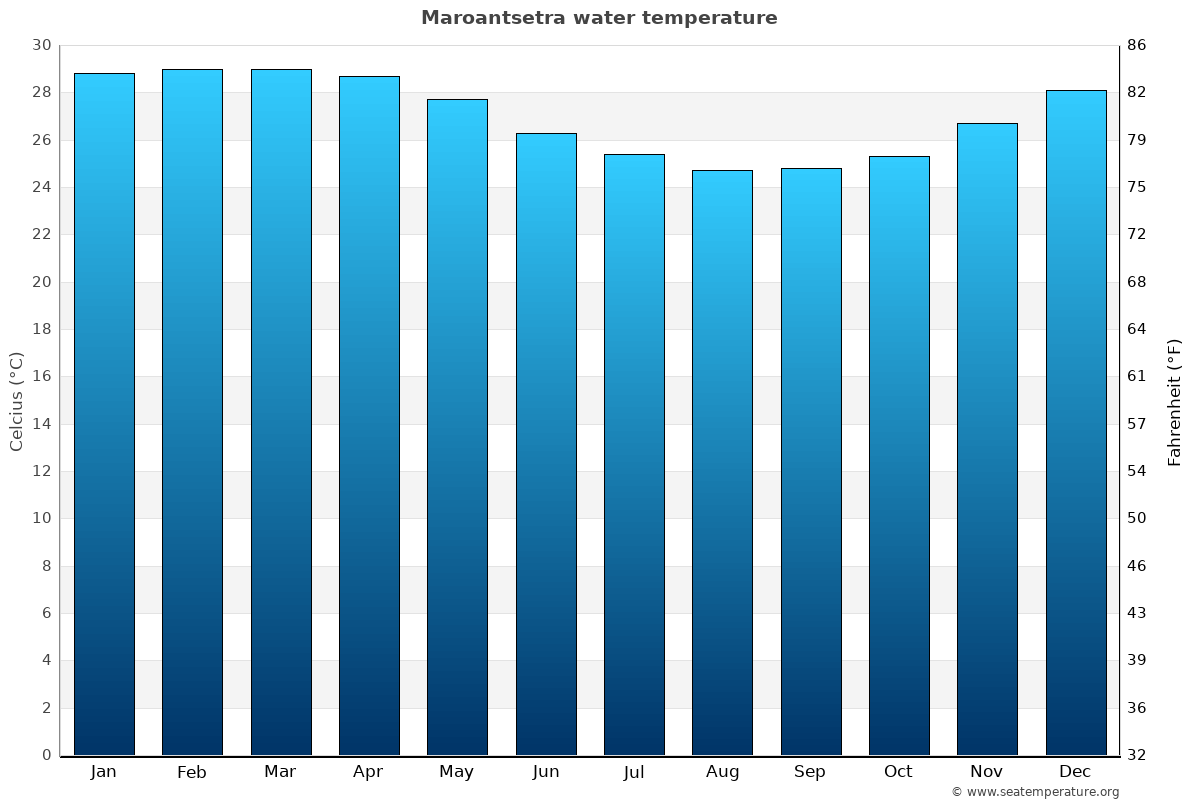 Maroantsetra average water temperatures