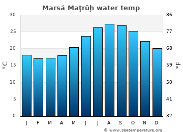 Marsá Maţrūḩ average sea sea_temperature chart