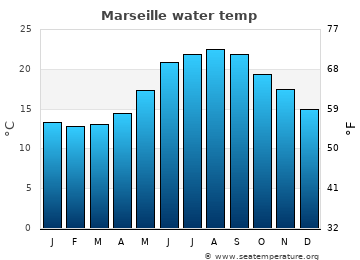 Marseille average sea temperature chart