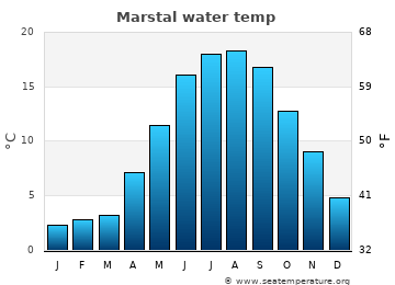 Marstal average sea temperature chart