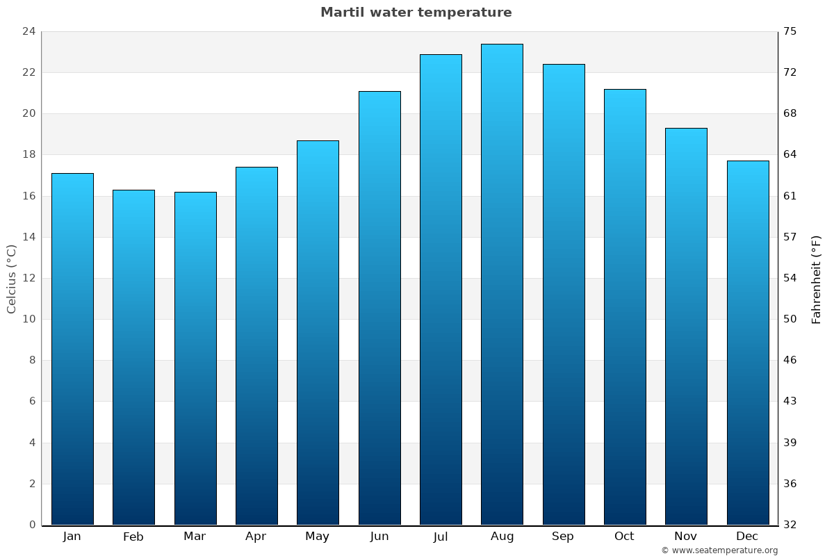 Martil average water temperatures