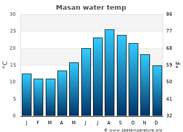Masan average sea temperature chart