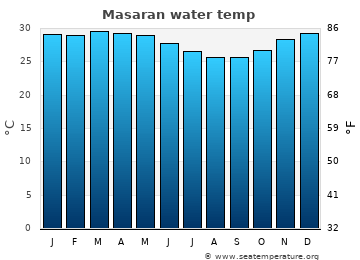 Masaran average sea temperature chart