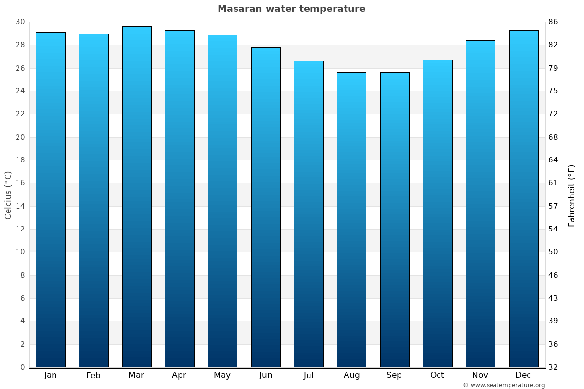 Masaran average water temperatures