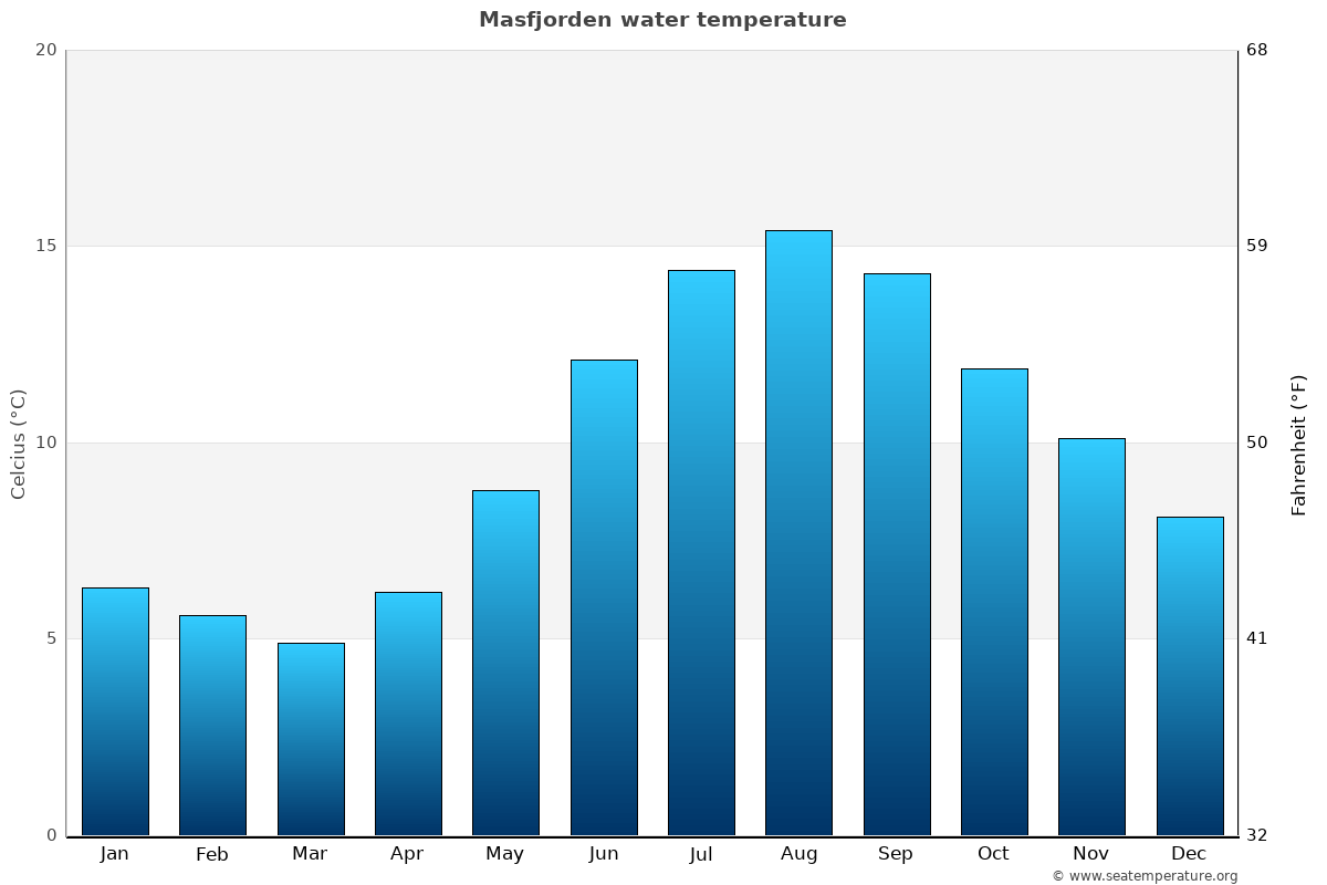 Masfjorden average water temperatures