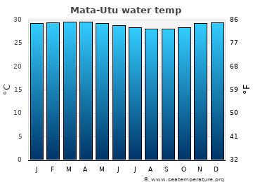 Mata-Utu average sea temperature chart
