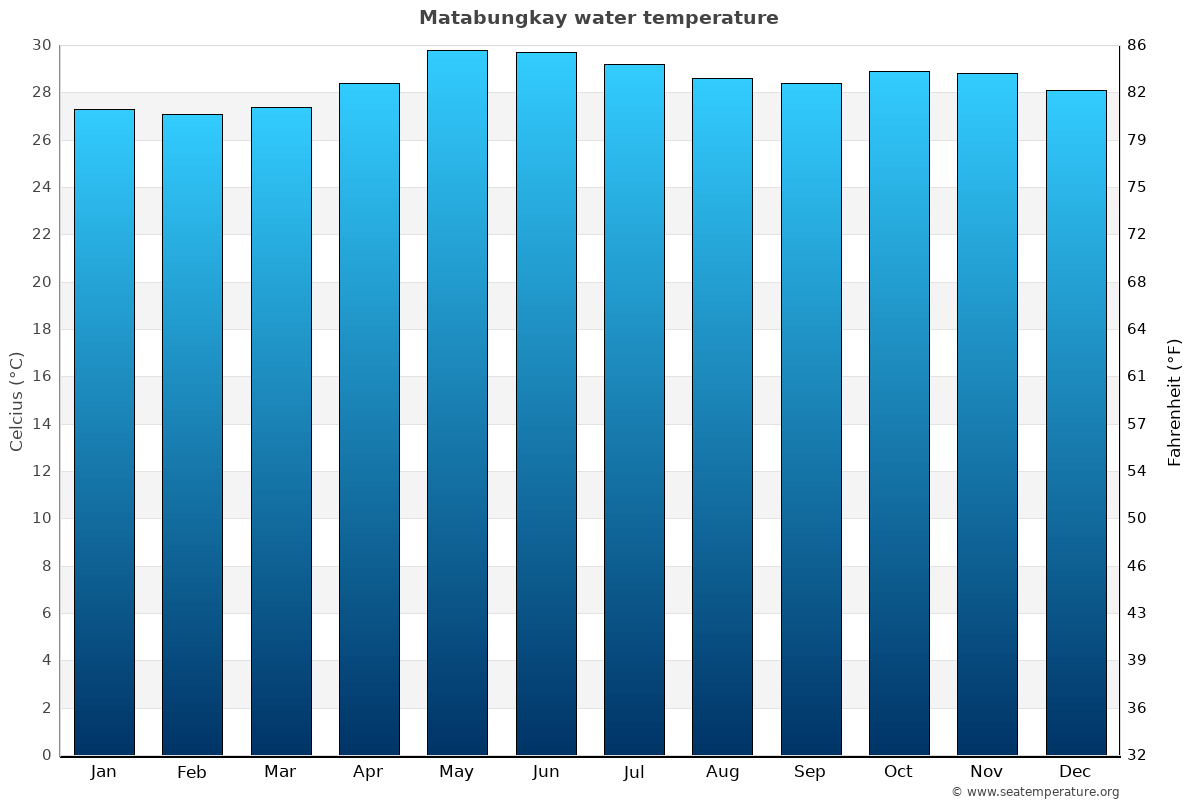 Matabungkay average water temperatures