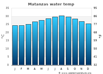Matanzas average sea temperature chart