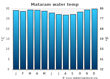 Mataram average sea temperature chart