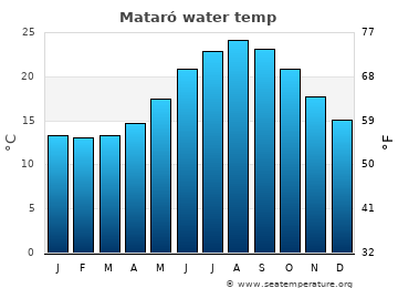 Mataró average sea temperature chart