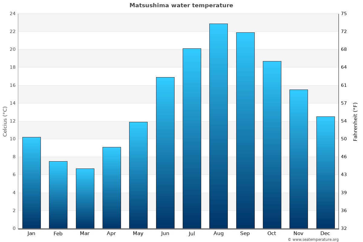 Matsushima average water temperatures