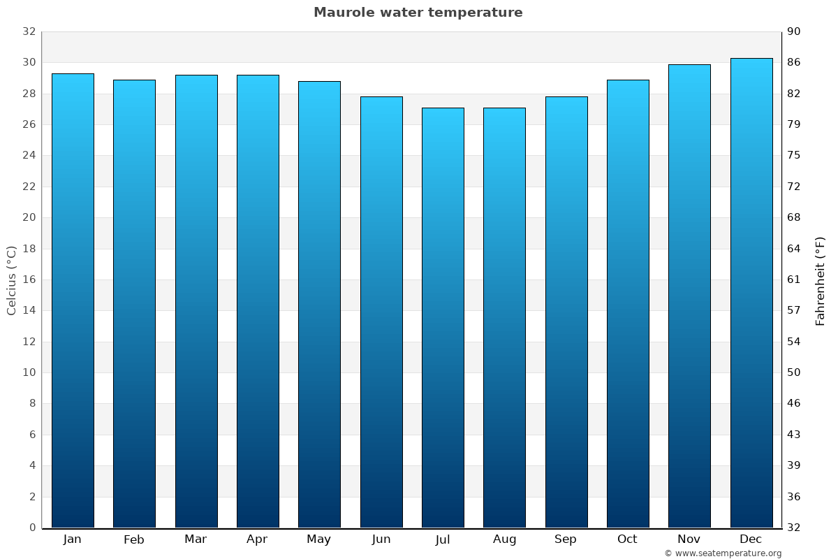 Maurole average water temperatures