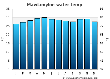 Mawlamyine average water temp