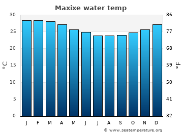 Maxixe average sea temperature chart