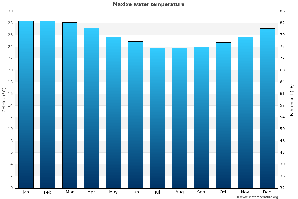 Maxixe average water temperatures