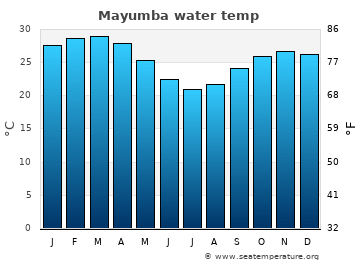 Mayumba average sea sea_temperature chart