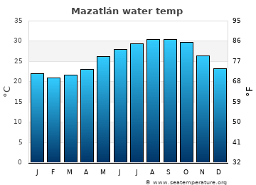 Mazatlán average sea temperature chart