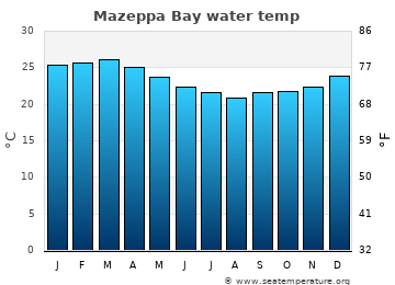 Mazeppa Bay average sea temperature chart