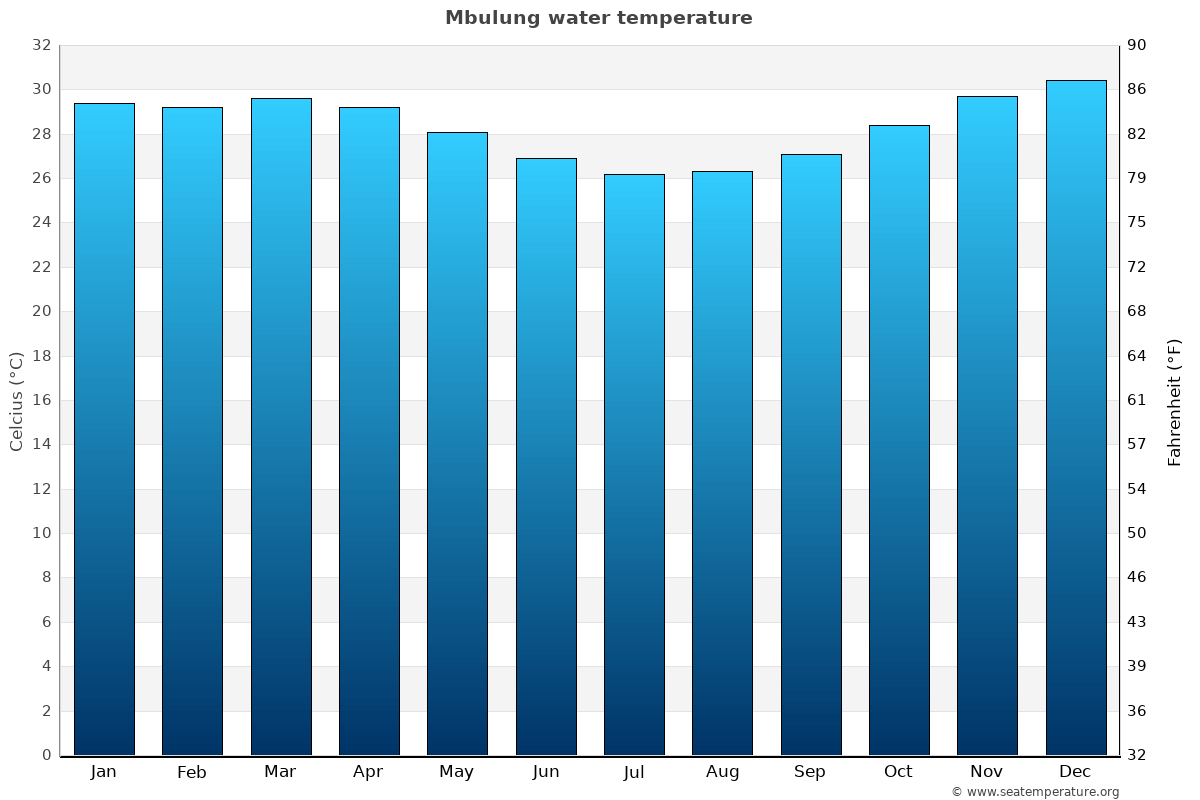 Mbulung average sea temperature chart