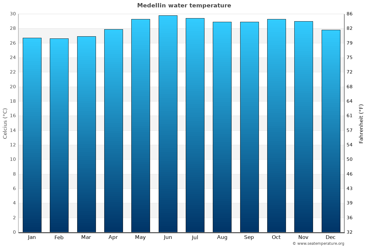 Medellin average water temperatures