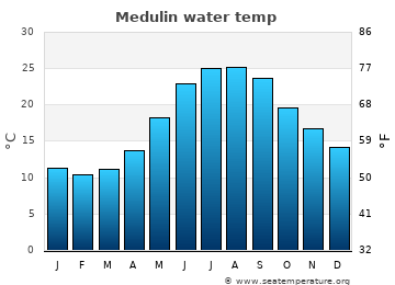 Medulin average sea temperature chart